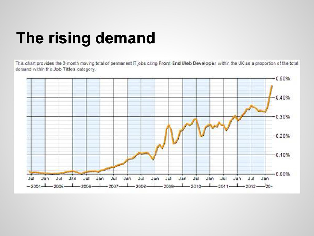 The rising demand
