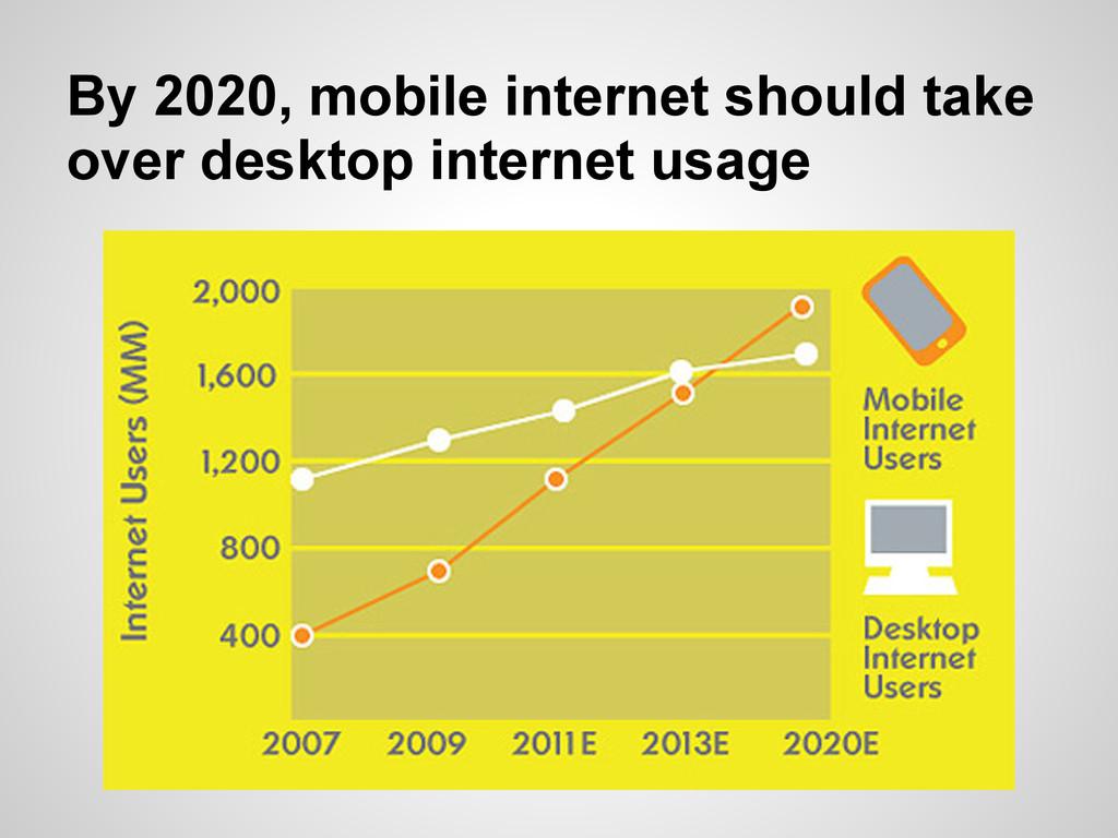 By 2020, mobile internet should take over deskt...