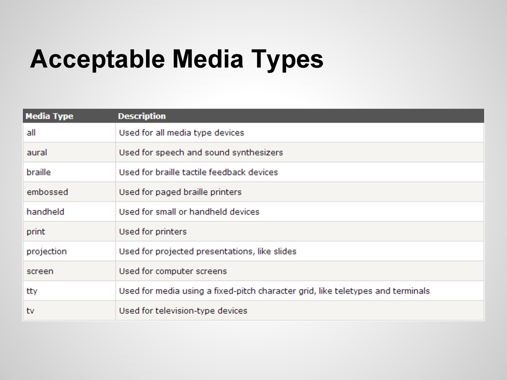 Acceptable Media Types