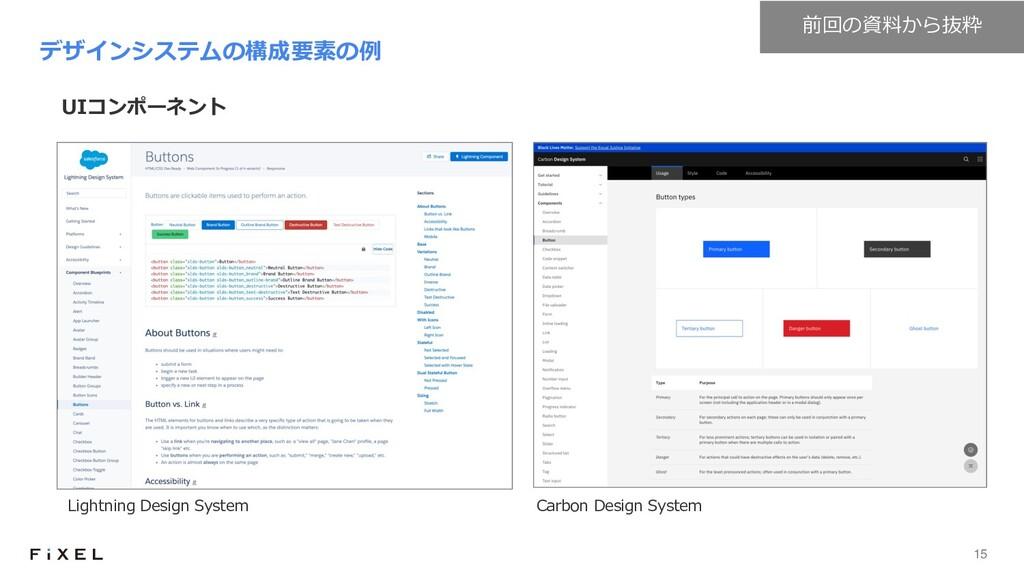 15 UIコンポーネント デザインシステムの構成要素の例 Lightning Design S...