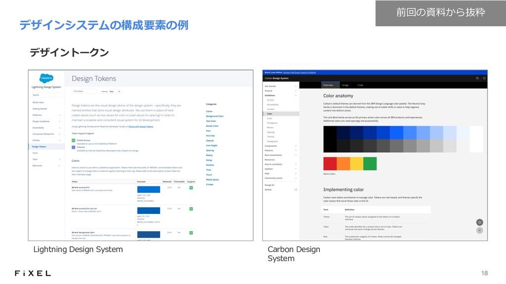 18 デザイントークン デザインシステムの構成要素の例 Lightning Design Sy...