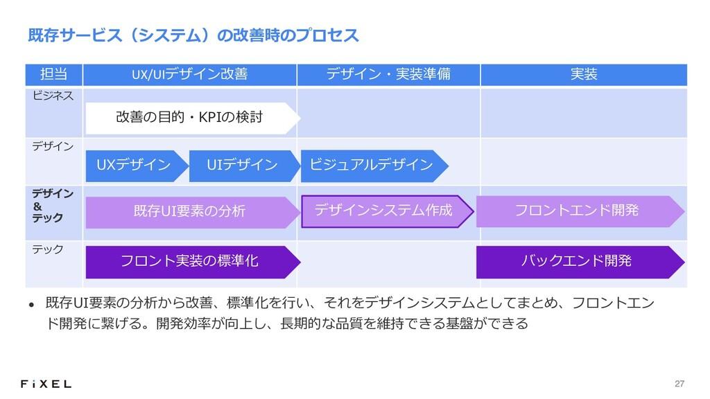 27 担当 UX/UIデザイン改善 デザイン・実装準備 実装 ビジネス デザイン デザイン &...