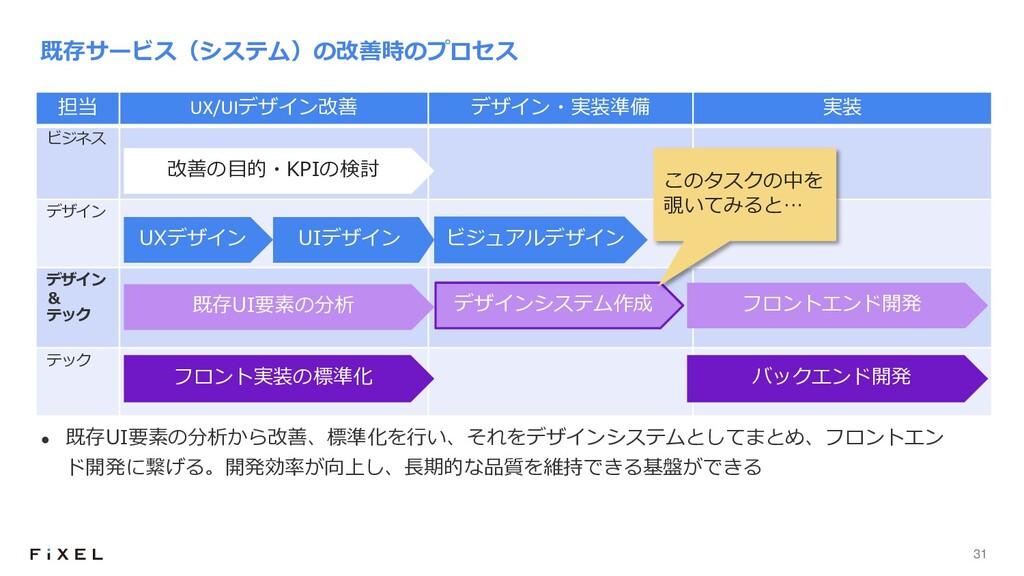 31 担当 UX/UIデザイン改善 デザイン・実装準備 実装 ビジネス デザイン デザイン &...