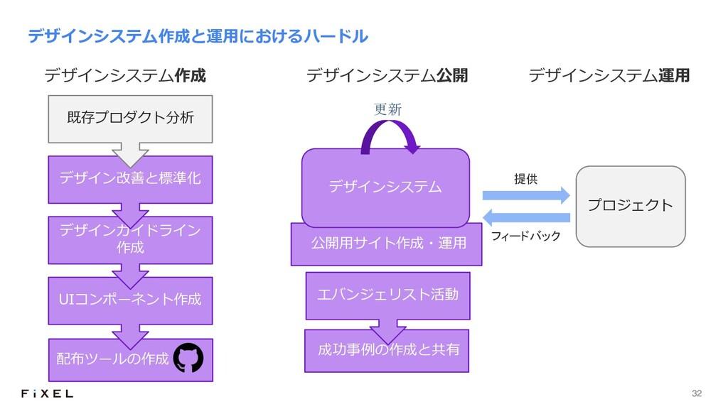 32 配布ツールの作成 デザインシステム作成と運⽤におけるハードル 成功事例の作成と共有 UI...
