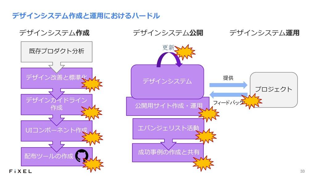 33 配布ツールの作成 デザインシステム作成と運⽤におけるハードル 成功事例の作成と共有 UI...