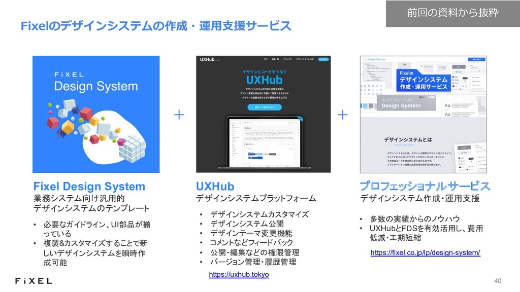 40 Fixelのデザインシステムの作成・運⽤⽀援サービス • デザインシステムカスタマイズ ...