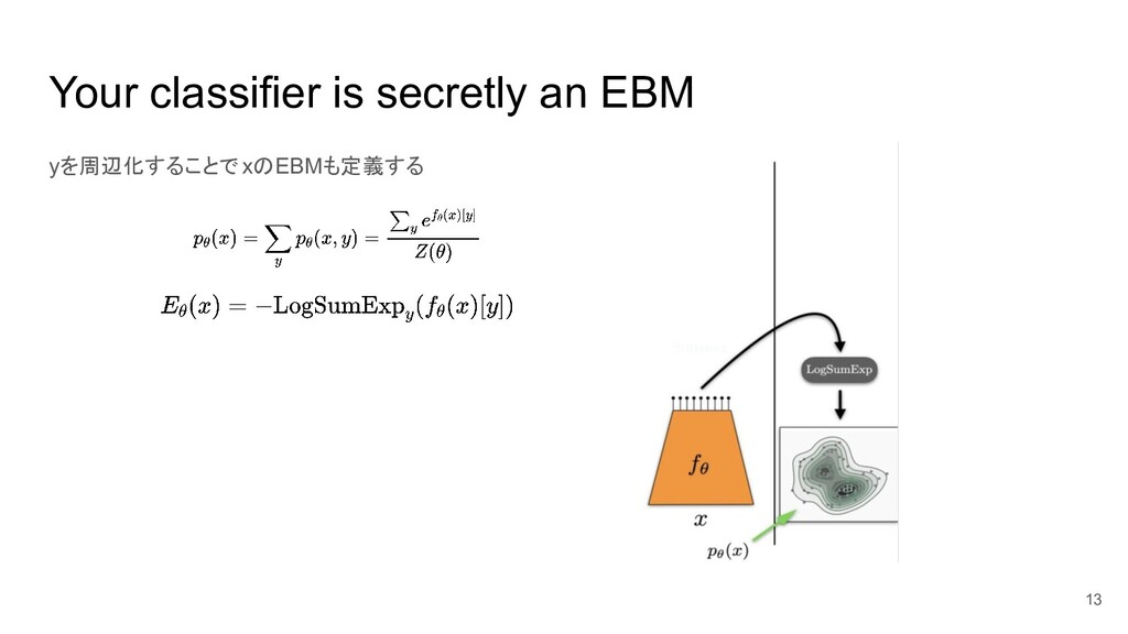 Your classifier is secretly an EBM yを周辺化することでxの...
