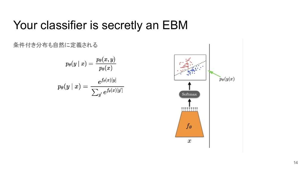 Your classifier is secretly an EBM 条件付き分布も自然に定義...