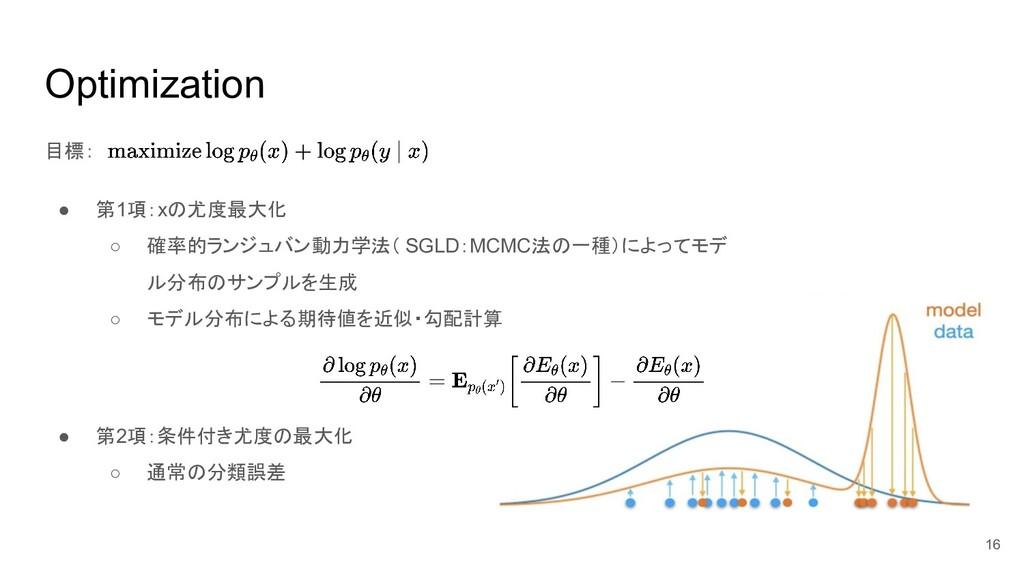 Optimization 目標: ● 第1項:xの尤度最大化 ○ 確率的ランジュバン動力学法(...