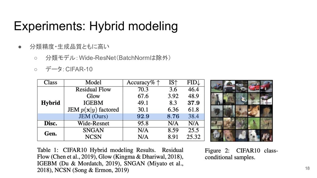 Experiments: Hybrid modeling ● 分類精度・生成品質ともに高い ○...