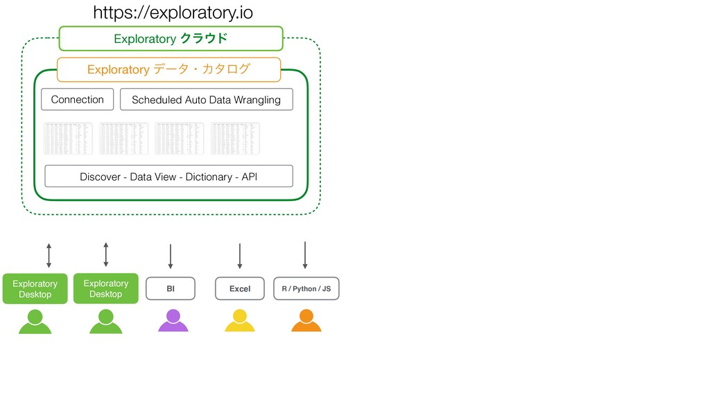Scheduled Auto Data Wrangling Discover - Data V...