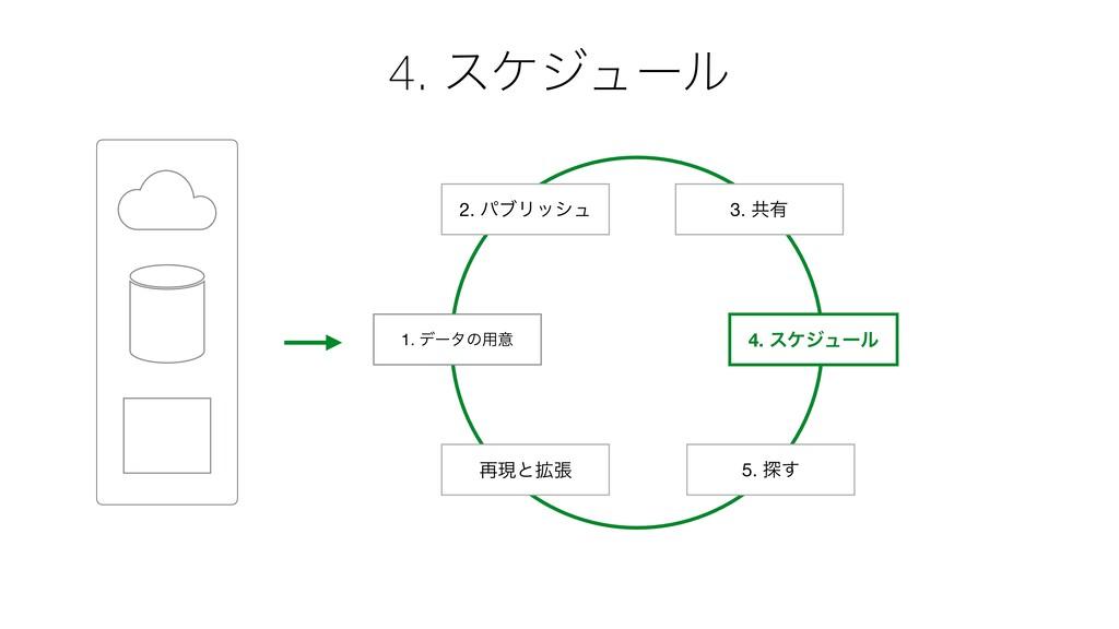 1. σʔλͷ༻ҙ 2. ύϒϦογϡ 4. εέδϡʔϧ 3. ڞ༗ ࠶ݱͱ֦ு 5. ୳͢...