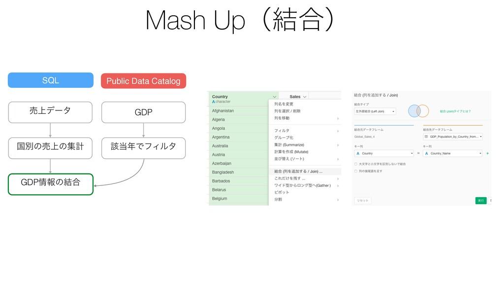 Mash Upʢ݁߹ʣ ച্σʔλ ࠃผͷച্ͷूܭ GDPใͷ݁߹ SQL Public ...