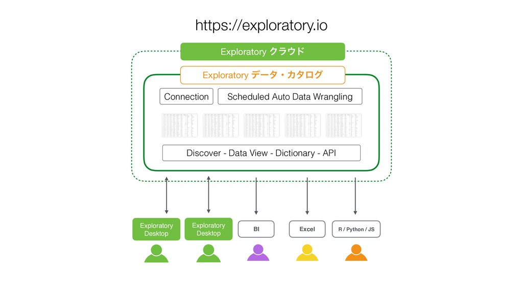 Exploratory Desktop Scheduled Auto Data Wrangli...