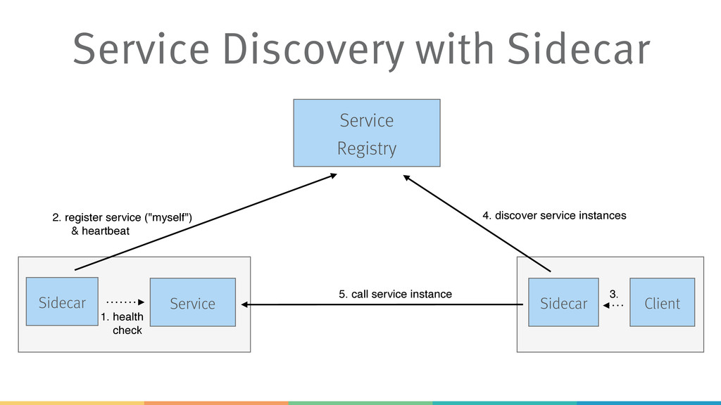 Service Discovery with Sidecar Sidecar Client S...