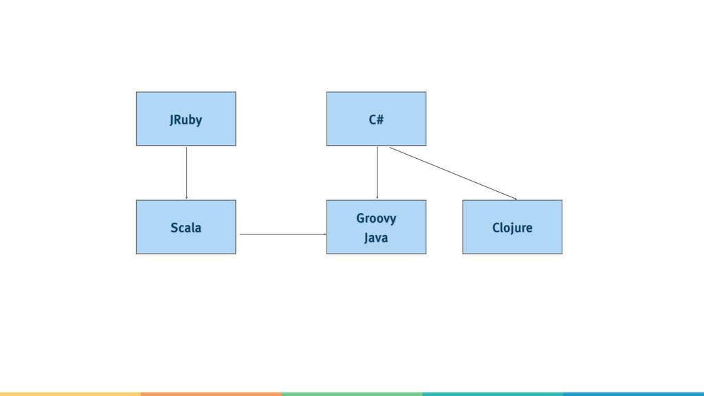 JRuby C# Scala Groovy Java Clojure