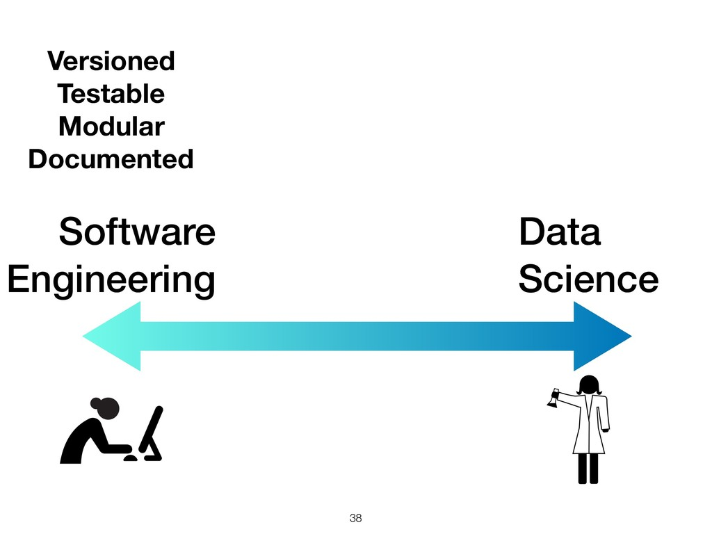 Software Engineering !38 Data Science Versioned...