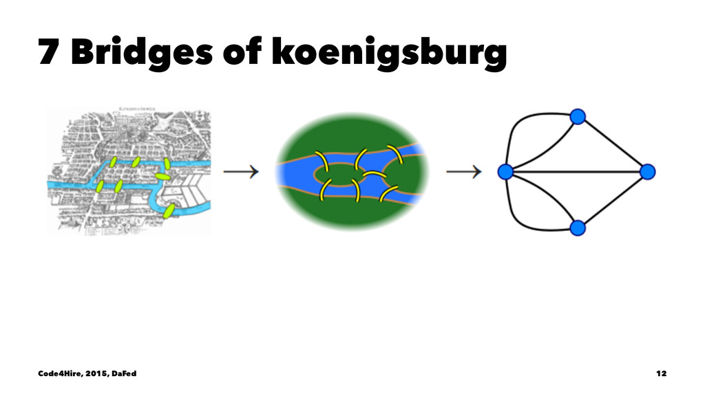 7 Bridges of koenigsburg Code4Hire, 2015, DaFed...