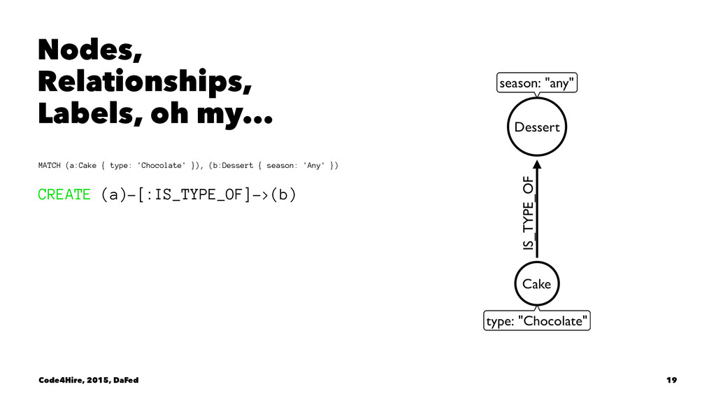 Nodes, Relationships, Labels, oh my... MATCH (a...