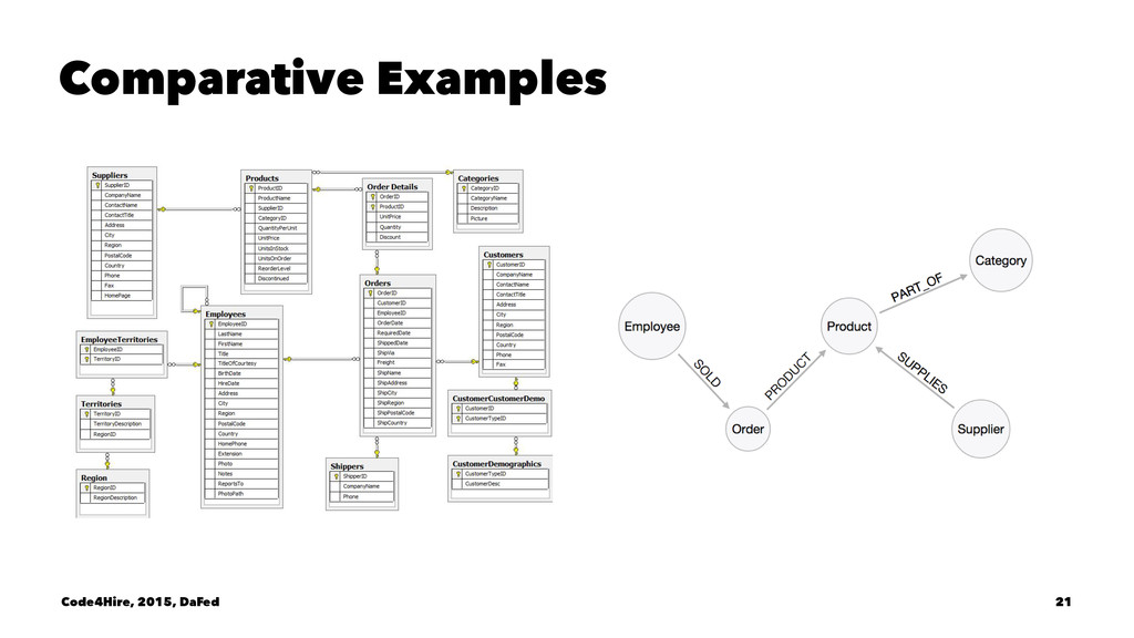 Comparative Examples Code4Hire, 2015, DaFed 21