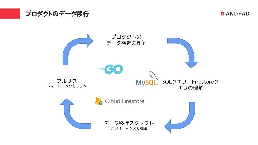 プロダクトのデータ移行 プロダクトの データ構造の理解 SQLクエリ・Firestoreク エ...