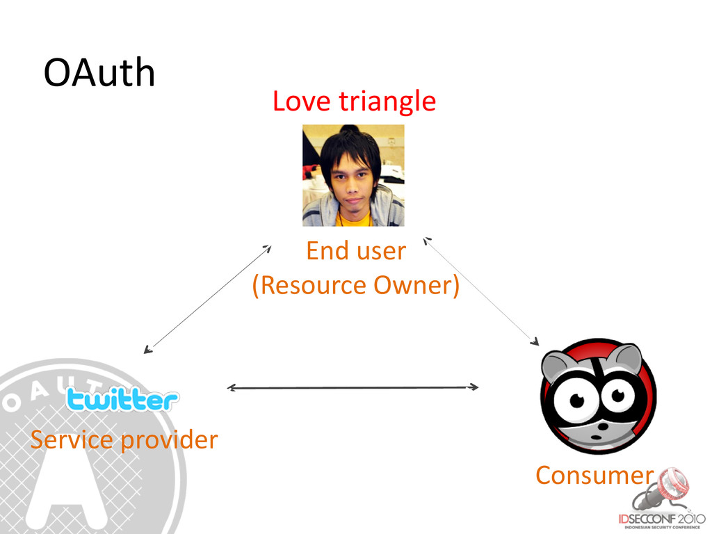 Love triangle End user (Resource Owner) Service...