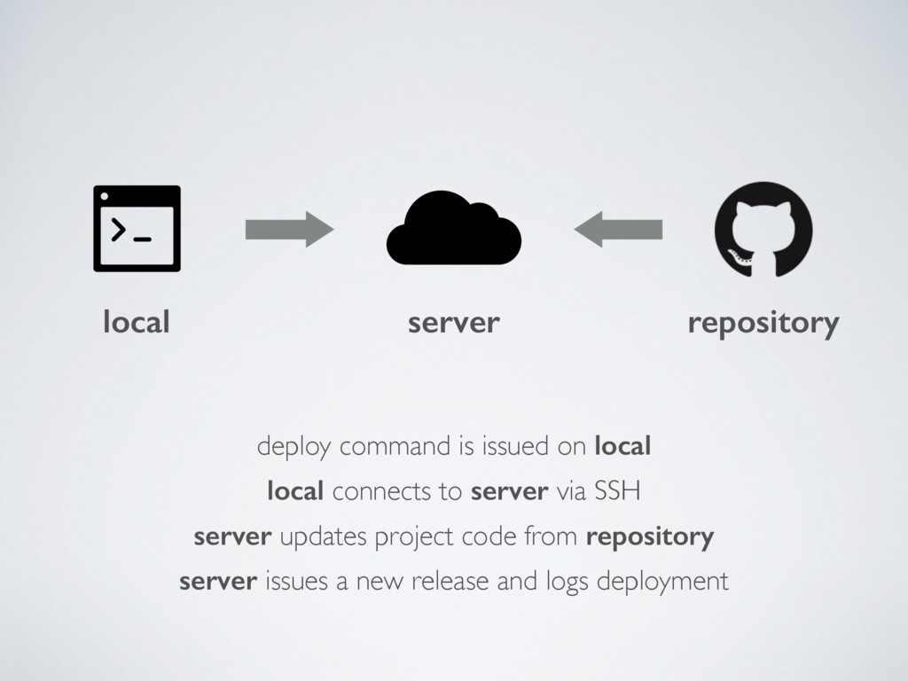 local server repository local connects to serve...