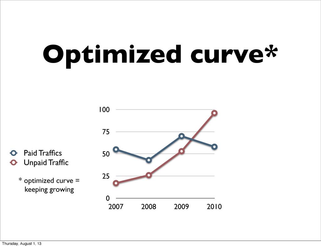 Optimized curve* 0 25 50 75 100 2007 2008 2009 ...