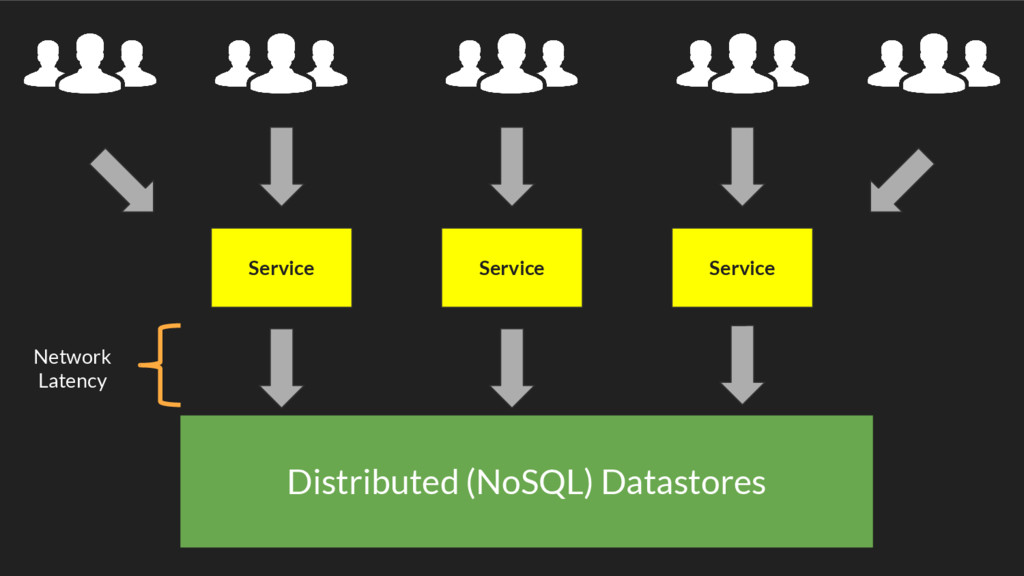 Distributed (NoSQL) Datastores Service Service ...