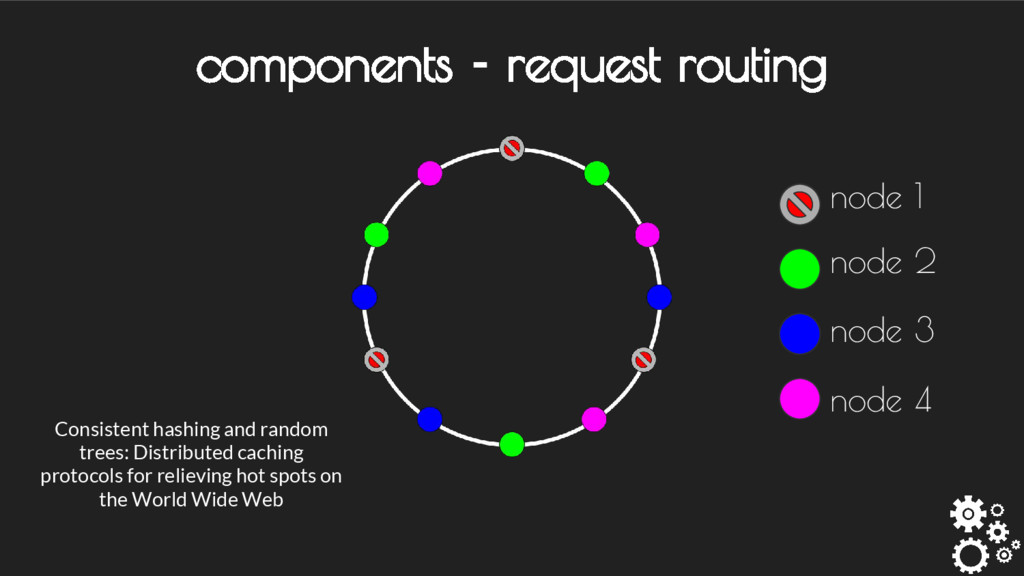 components - request routing Consistent hashing...