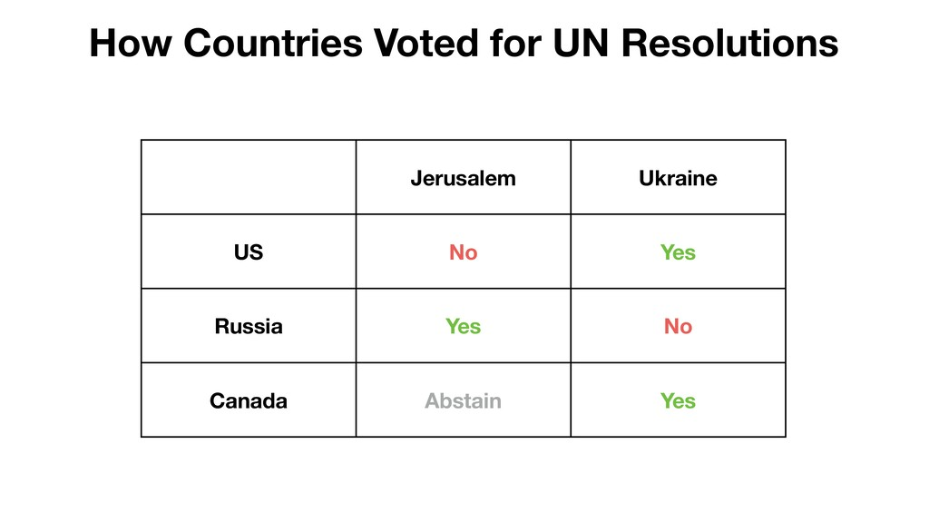 Jerusalem Ukraine US No Yes Russia Yes No Canad...