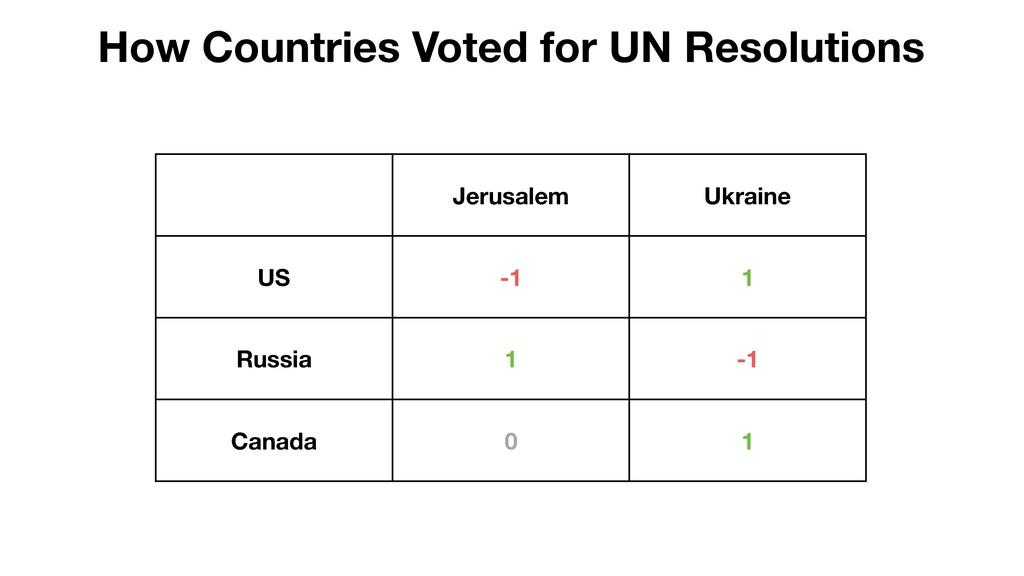 Jerusalem Ukraine US -1 1 Russia 1 -1 Canada 0 ...