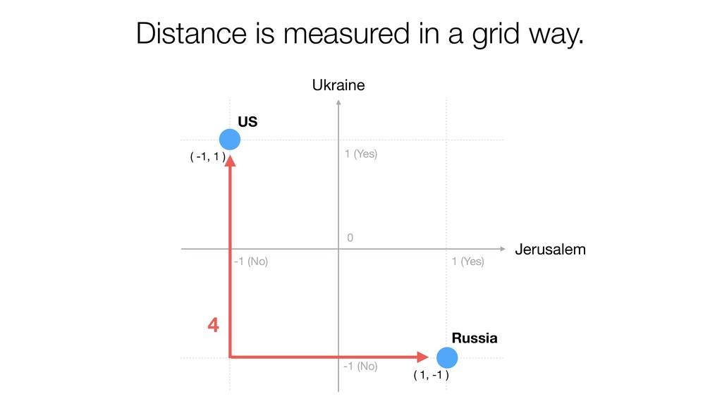 Jerusalem Ukraine US Russia ( -1, 1 ) ( 1, -1 )...