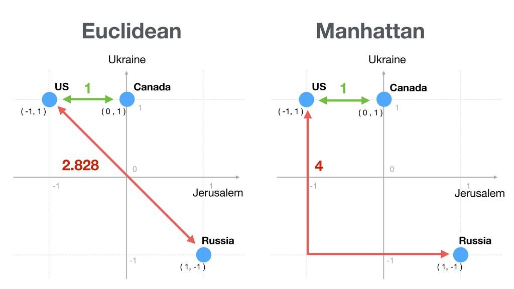 Euclidean Jerusalem US Russia ( -1, 1 ) ( 1, -1...