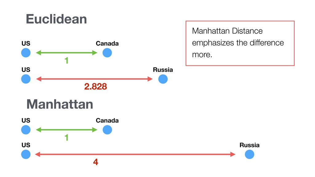 Euclidean Manhattan 2.828 4 1 Manhattan Distanc...