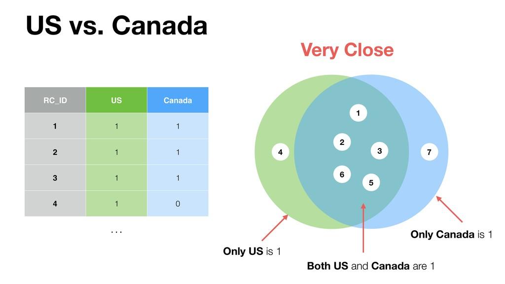 1 RC_ID US Canada 1 1 1 2 1 1 3 1 1 4 1 0 … US ...