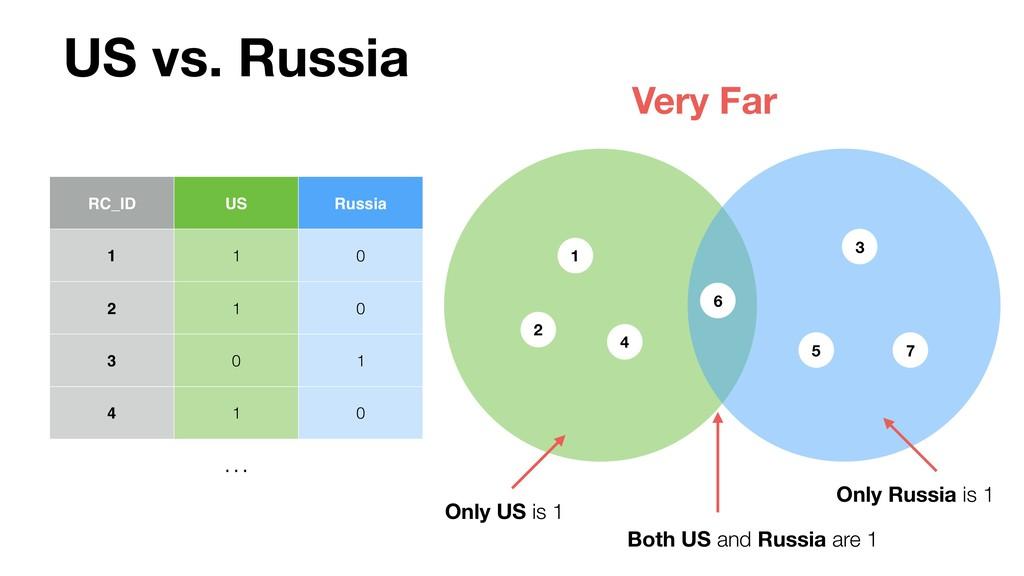 1 RC_ID US Russia 1 1 0 2 1 0 3 0 1 4 1 0 … US ...