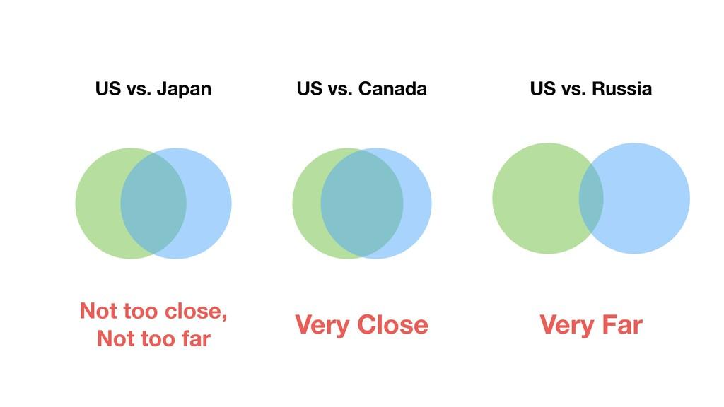 US vs. Japan US vs. Canada US vs. Russia Very C...