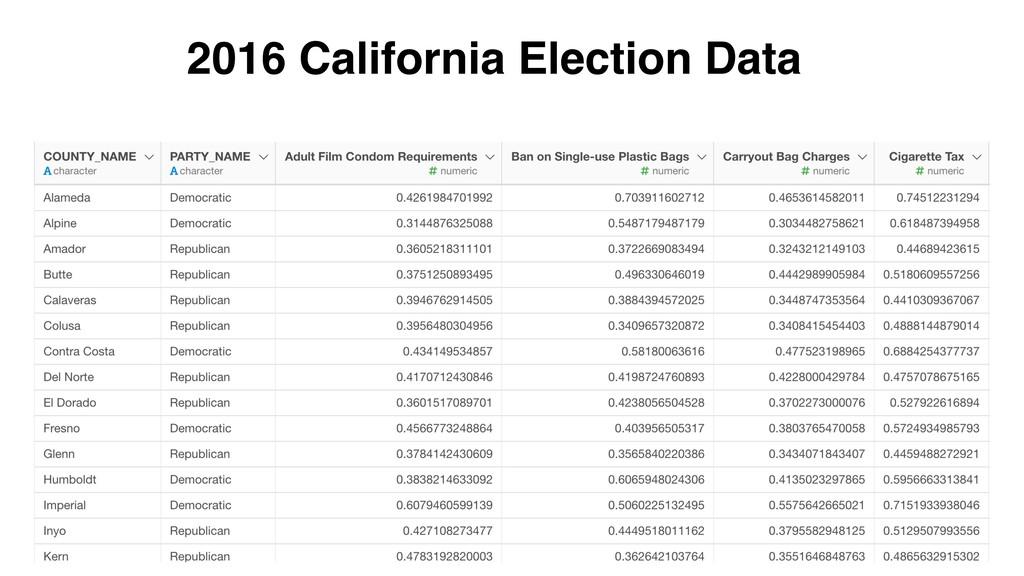 2016 California Election Data