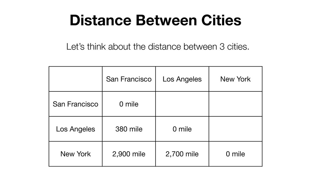 Distance Between Cities Let's think about the d...
