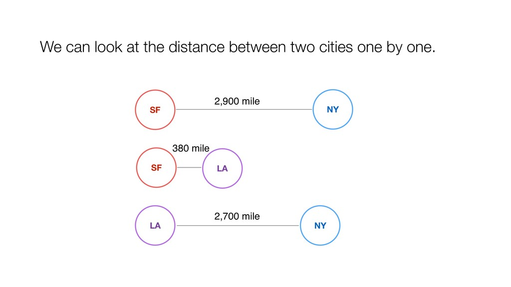 SF NY 2,900 mile SF LA 380 mile 2,700 mile NY L...