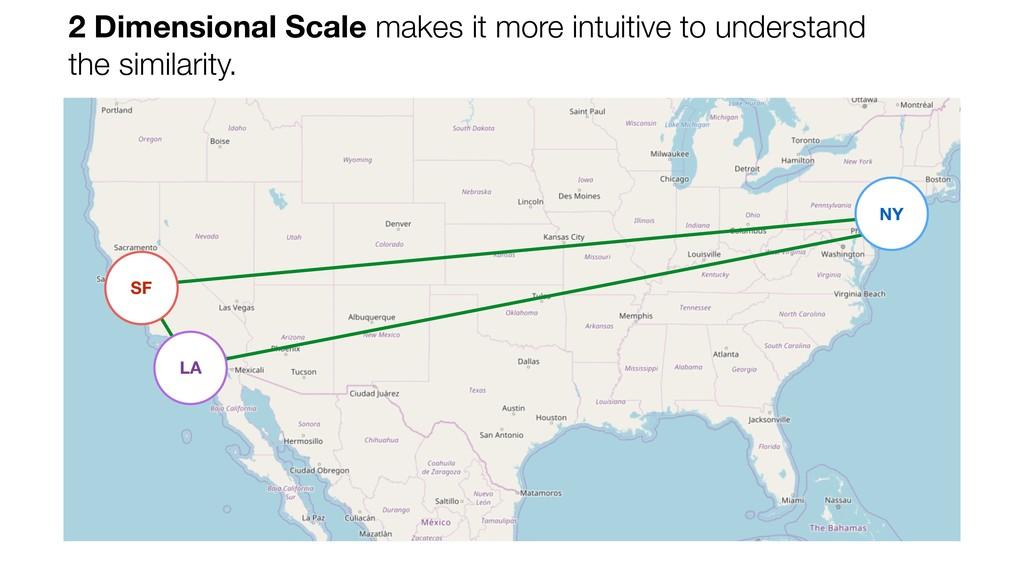 NY SF LA 2 Dimensional Scale makes it more intu...