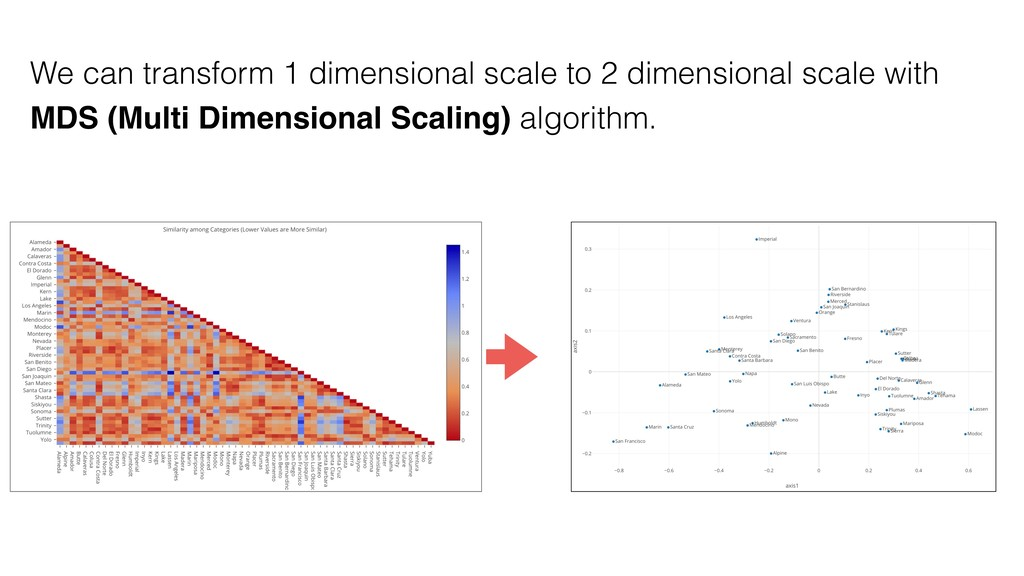 We can transform 1 dimensional scale to 2 dimen...