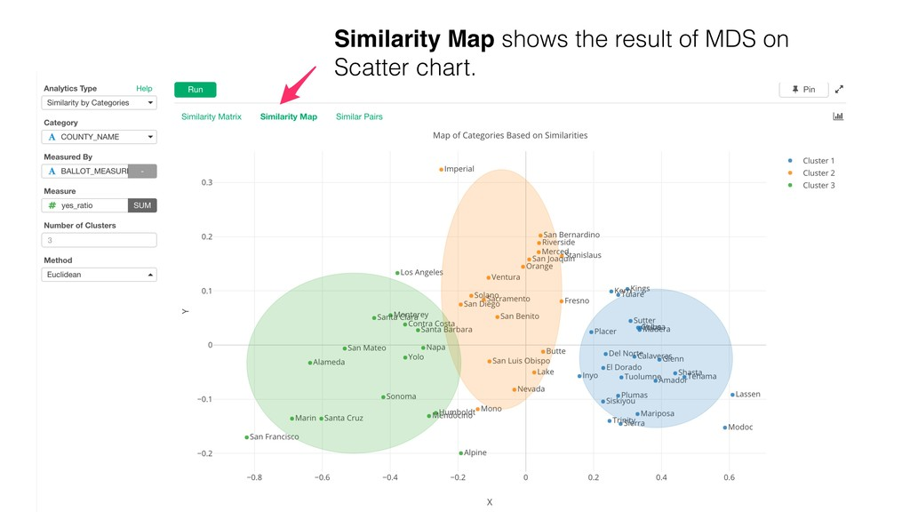 Similarity Map shows the result of MDS on Scatt...