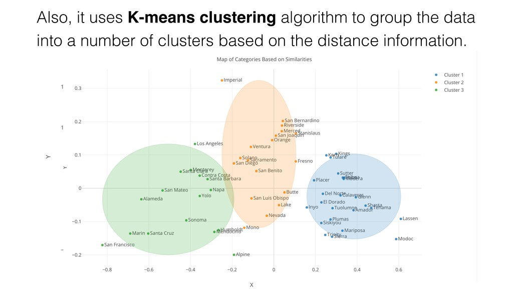 Also, it uses K-means clustering algorithm to g...