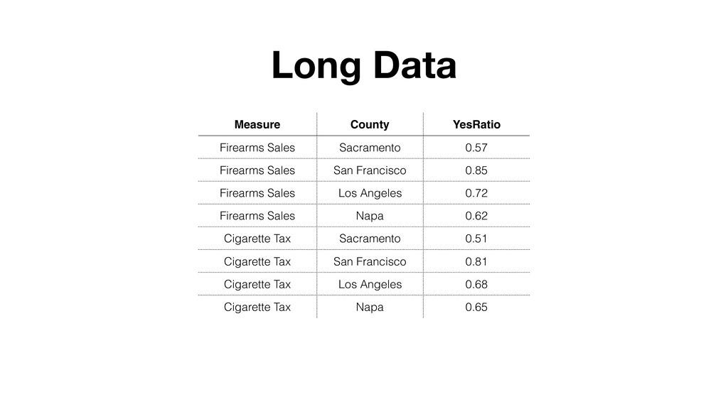 Measure County YesRatio Firearms Sales Sacramen...