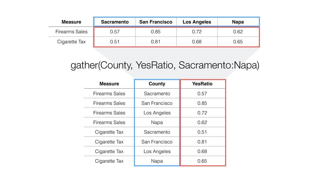 Measure Sacramento San Francisco Los Angeles Na...