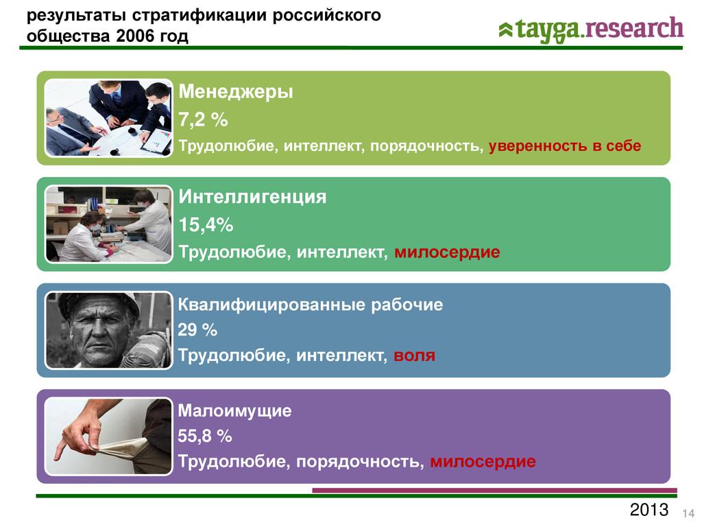 2013 Менеджеры 7,2 % Трудолюбие, интеллект, пор...