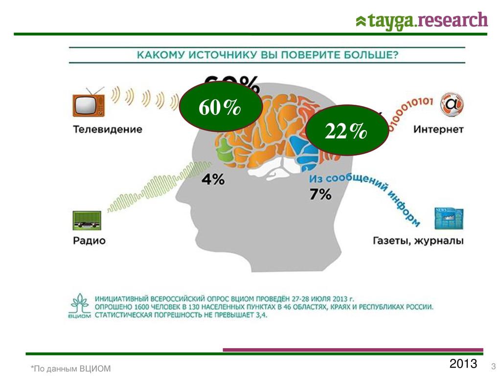 2013 *По данным ВЦИОМ 60% 22% 3