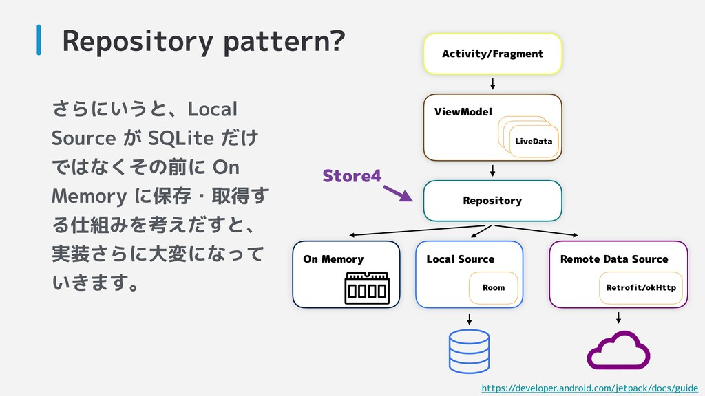 Repository pattern? Activity/Fragment Repositor...